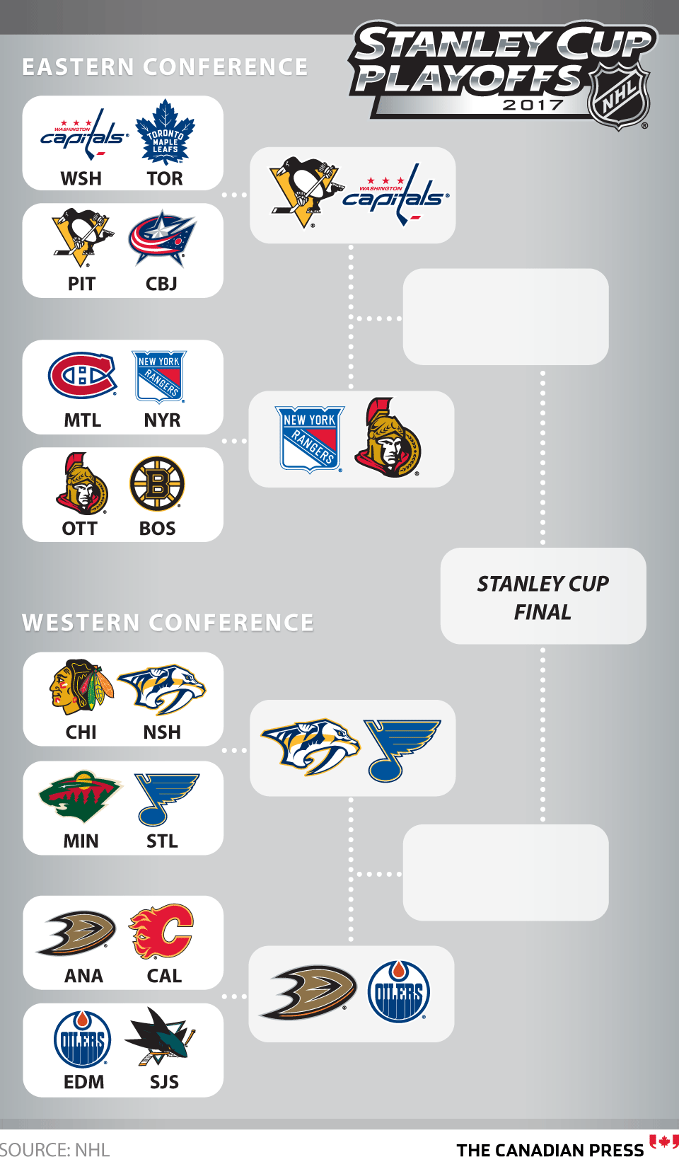 Stanley Cup Playoffs Full Results Cbc Sports Stanley Cup Stanley Cup Playoffs Playoffs