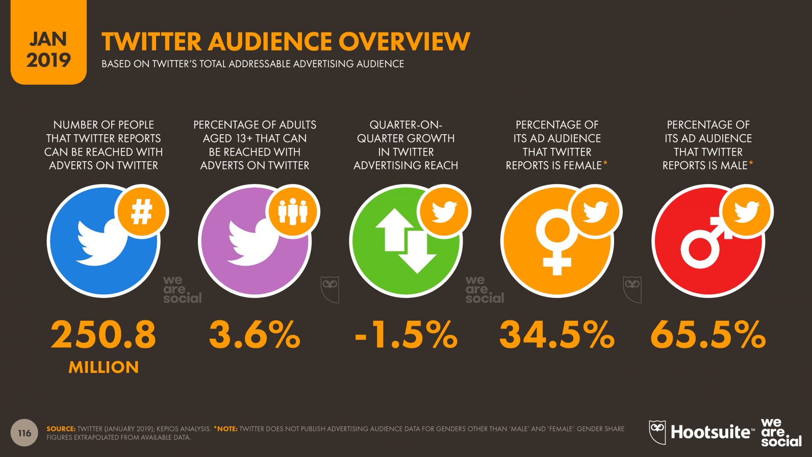 Digital Trends 2019 Every Single Stat You Need To Know About The Internet Twitter Analytics Social Media Advertising Snapchat Advertising
