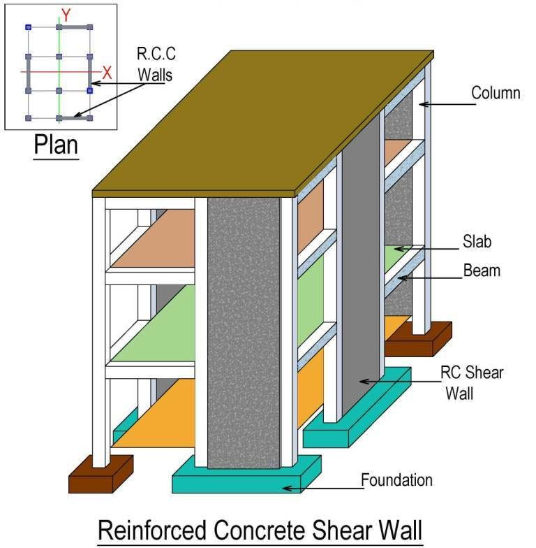 What Is Shear Wall Its Types And Location In Buildings In 2020 Wall Systems Masonry Wall Masonry Blocks
