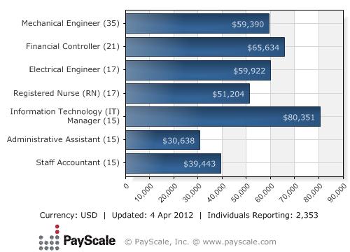 Akron Ohio City Salary Average Salaries Payscale