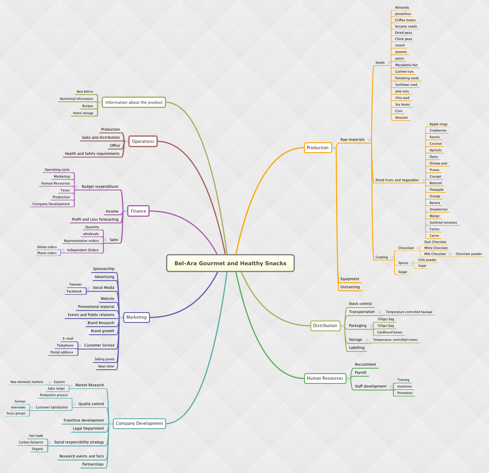 bel ara gourmet and healthy snacks xmind the most professional mind map software - Mind Map Generator Online