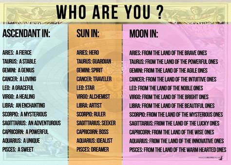 Who Am I Astrologically Compatible With