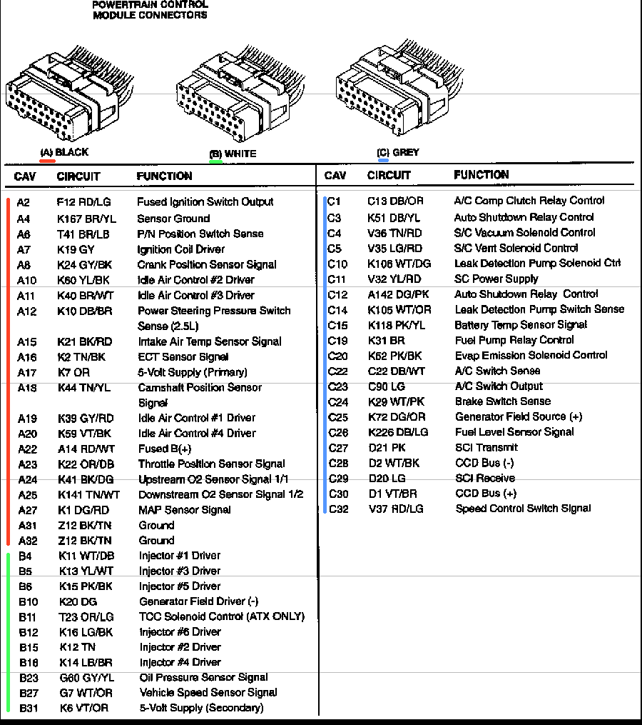 fef7a0195e1758a5913ee05e8fe830a4 jeep 2000 mitchell wiring pcm 98 wrangler tj 4l ecu wire pinout Trailblazer PCM Diagram at bakdesigns.co