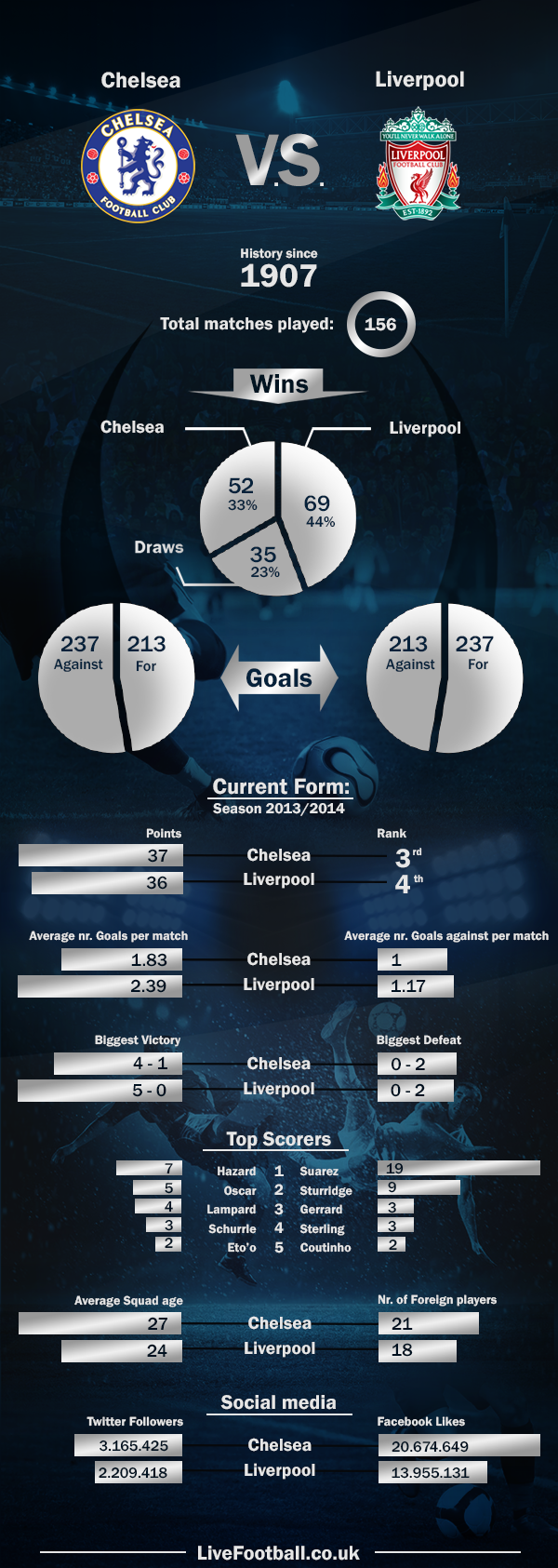 Infographic Chelsea Vs Liverpool History And Form This Is Anfield