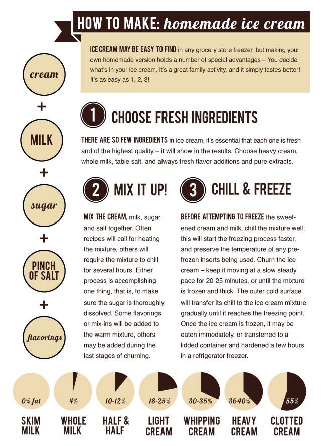 Our handy infographic shares the secrets of making ice cream at home infographic shares the secrets of making ice cream at home kitchenkapers icecreamsocial httpkitchenkapersnews archive 2013 ice creamml ccuart Gallery