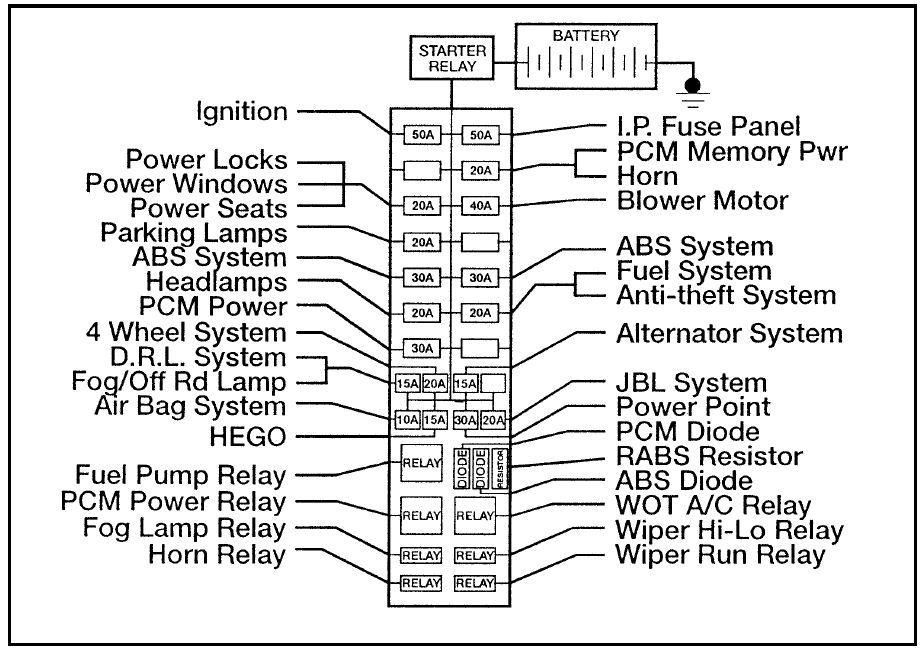 ford ranger (1996) - fuse box diagram - auto genius | ford ranger, fuse  panel, fuse box  pinterest