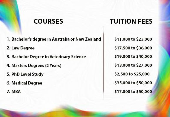 Study Cost In Australia Or New Zealand For International Students