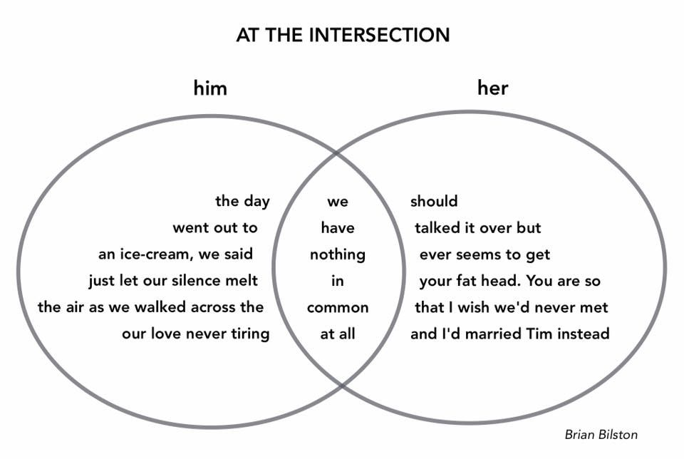 Brian bilston on pinterest venn diagrams diagram and poem poem in the form of a venn diagram by brian bilston ccuart Image collections