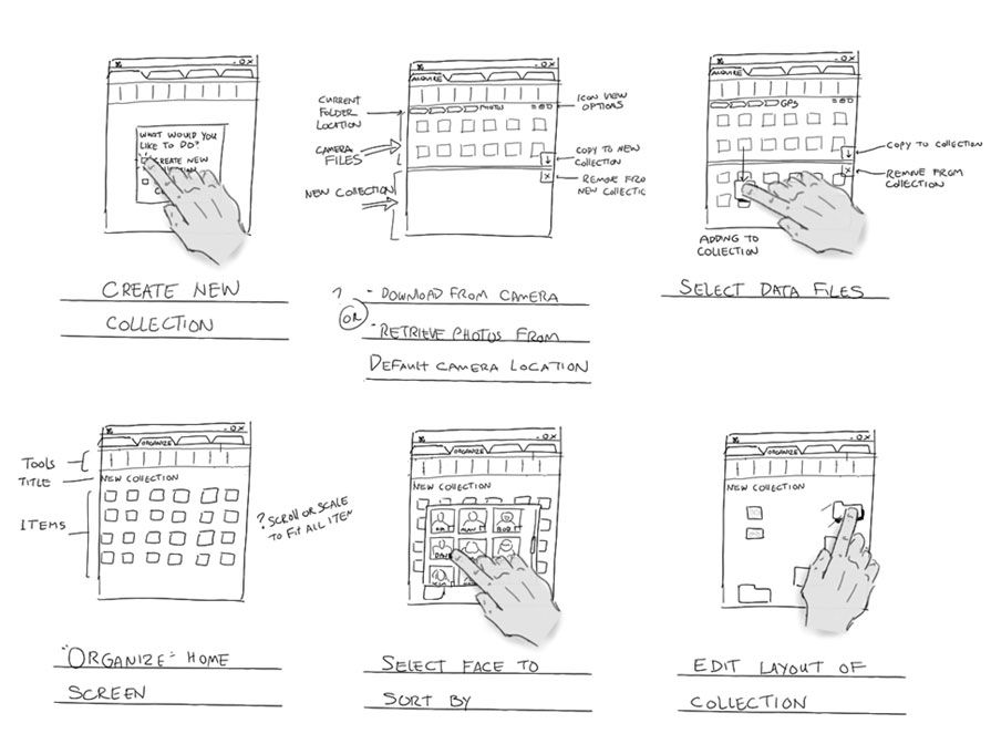 Storyboard showing the creation of a new collection of items for ...
