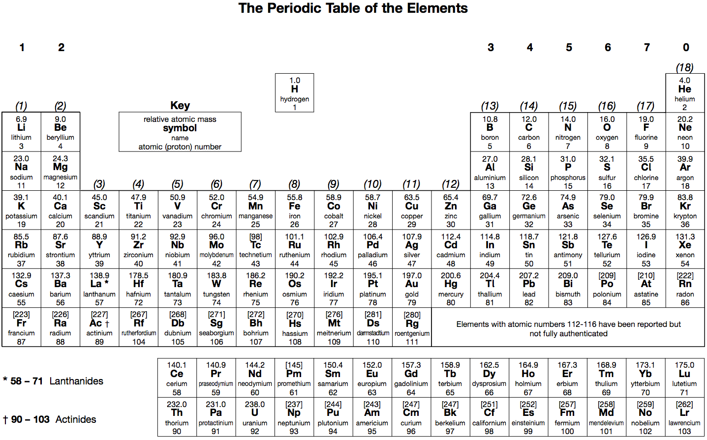 Periodic table with charges listed elaboration the octet rule periodic table with charges listed elaboration the octet rule jake will loveings to sharewisdom jokes pinterest octet rule and tattoo gamestrikefo Choice Image