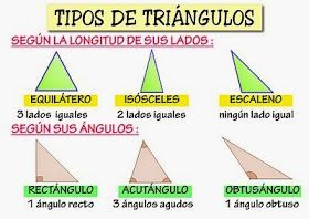 Isabel Pt Al Imágenes Matemáticas Tipos De Triangulos Clasificacion De Triangulos Angulos Matematicas