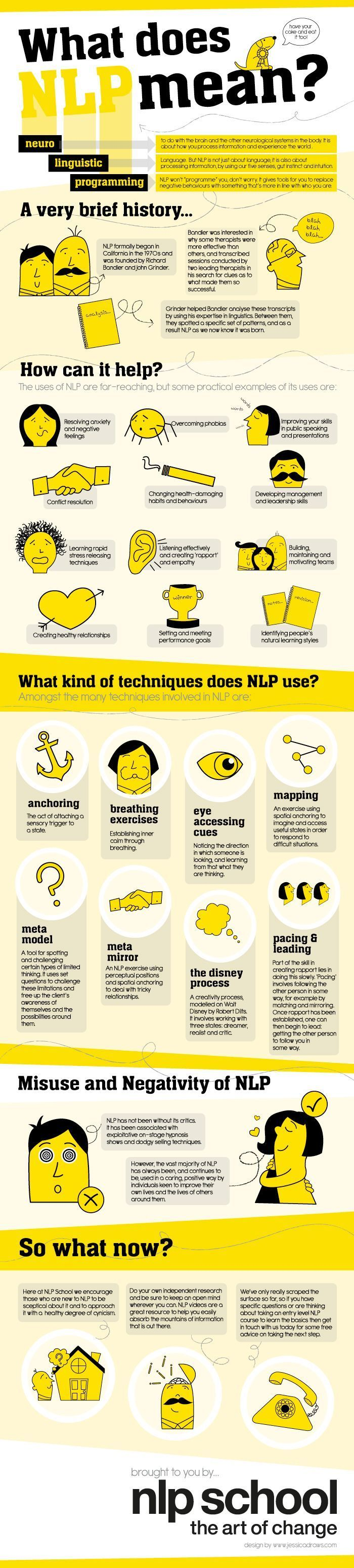 Does NLP Mean? [Infographic] To do with the brain and the other neurological systems in the body. It is about how you process information and experience the world. NLP is not just about language, it is also about processing information, by using our five senses, gut instinct and intuition.To do with the brain and the other neurological sy...