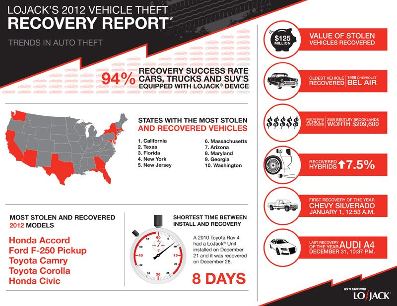 Lojack Releases Fourth Annual Vehicle Theft Recovery Report Honda