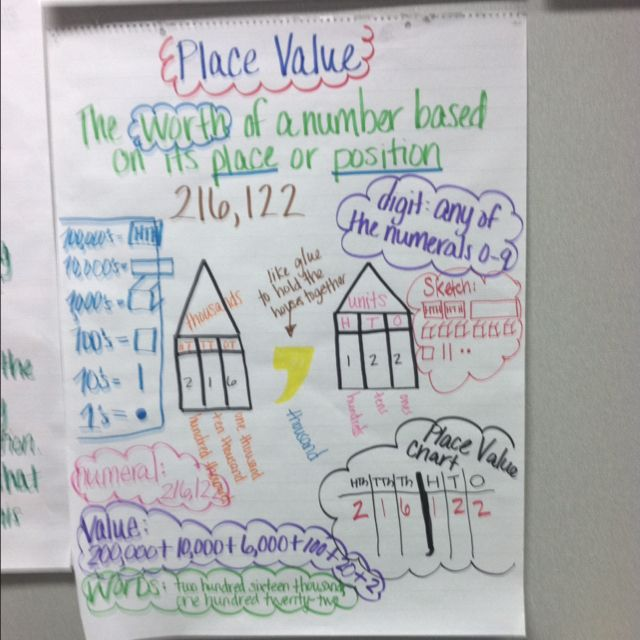 Place Value Chart I like the definition and some of the pictures - place value chart