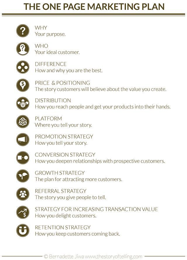 Business Plans 101: How to Write a Business Plan For Any Business | Marketing plan, How to plan, Mar