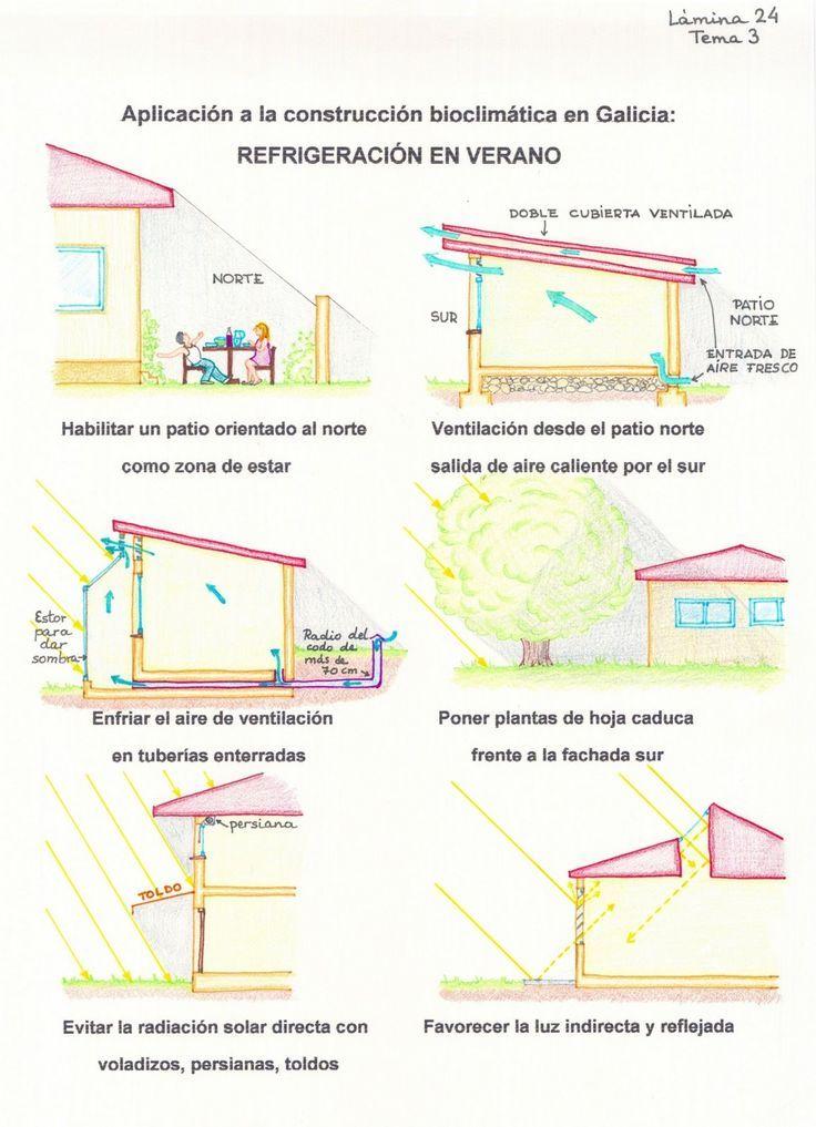 Imagen relacionada Soluciones arquitectonicas Pinterest Searching - echangeur air air maison