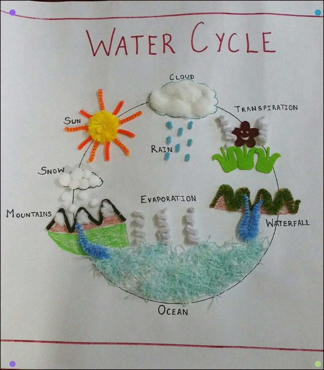 Watercycle Chart 3d Pompom Cottonballs Paperfrills