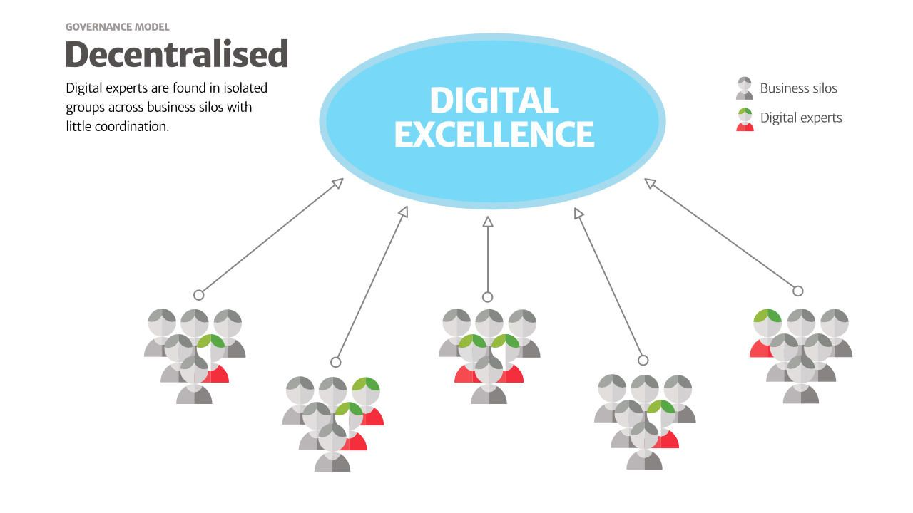 Pin On Digital Governance