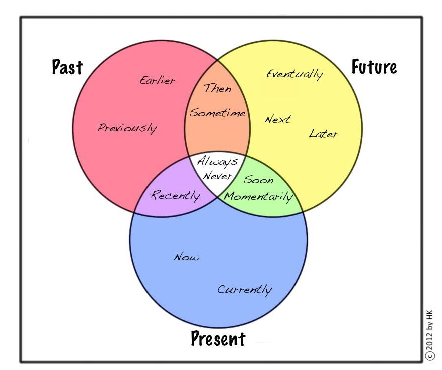 When diagrammed personal narratives diagram and venn diagrams time transitions diagrammed for memoir and personal narrative ccuart Image collections