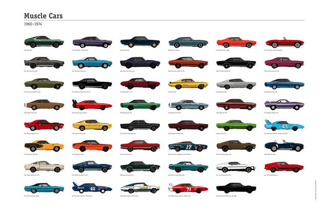 A.DCF: Muscle Cars 1960-1974 | Cars, Blog and Poster