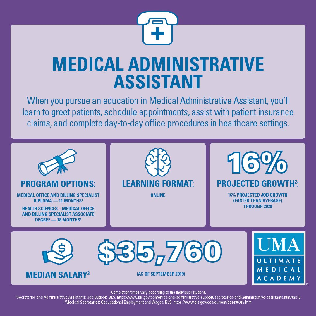 What Is A Medical Administrative Assistant Medical Administrative Assistant Medical Jobs Medical Careers