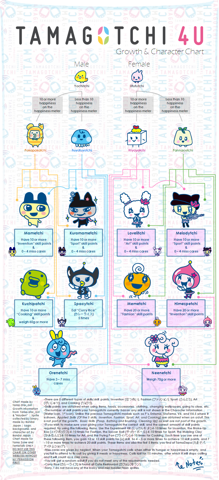 Click On The Chart To View It In Full Size Note The Tamagotchi