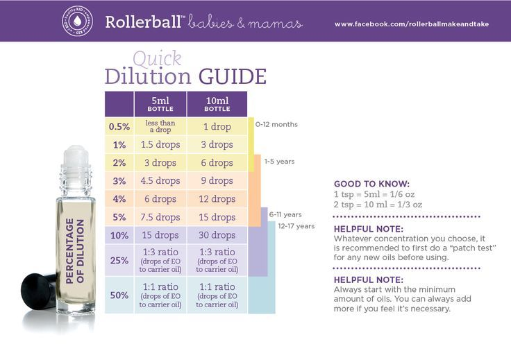 Rollerball Dilution Chart For Using Essential Oils On