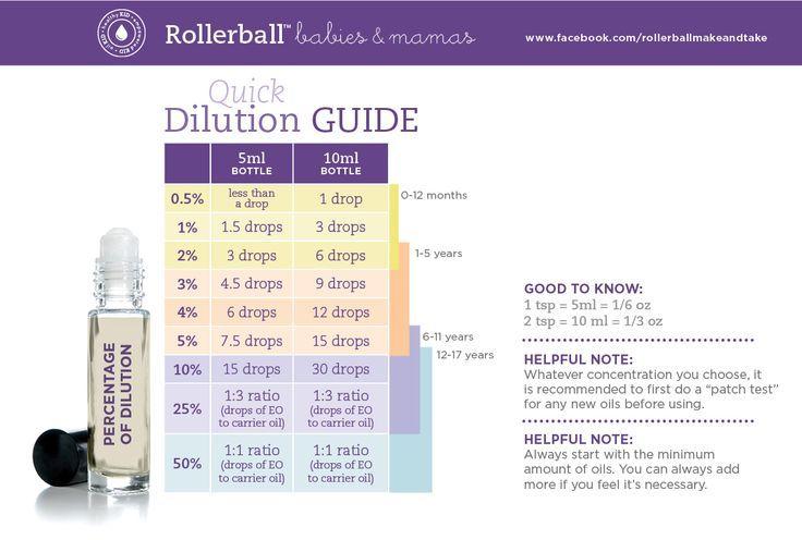 Essential oil dilution chart doterra also timiznceptzmusic rh