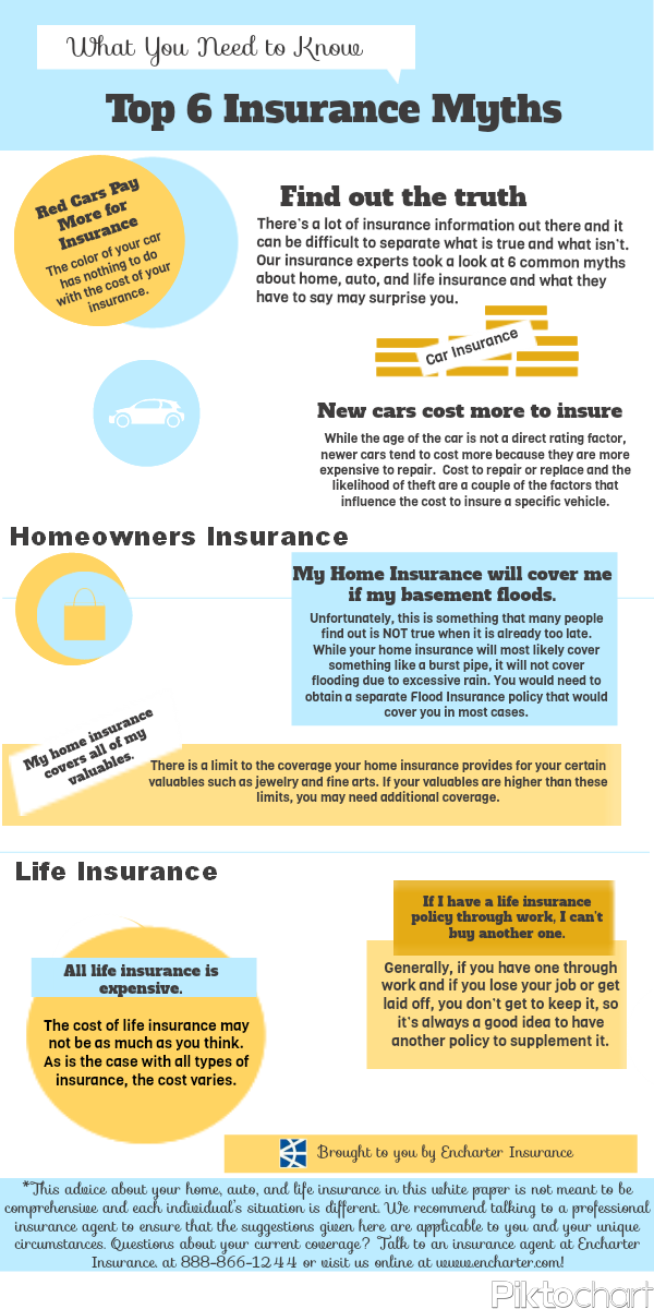 Insurance Myths Debunked Life Insurance Facts Life Insurance Policy Homeowners Insurance