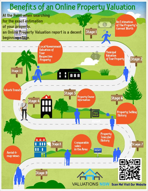 Benefits Of An Online Property Valuation Infographic