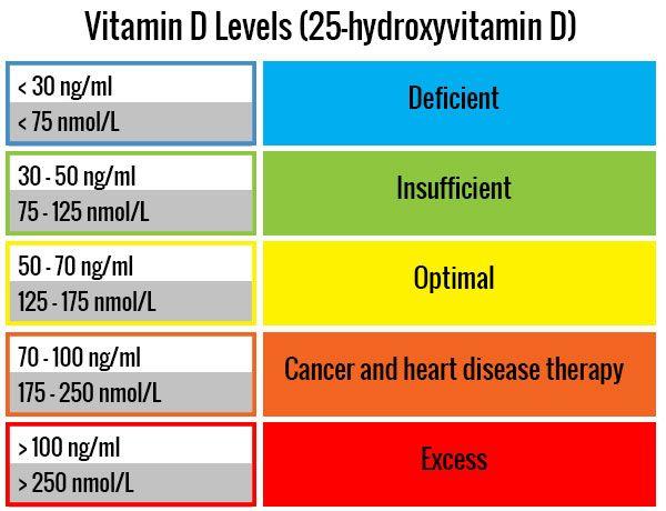 Vitamin  levels health pinterest vitamins  and pcos also level chart tole quiztrivia rh