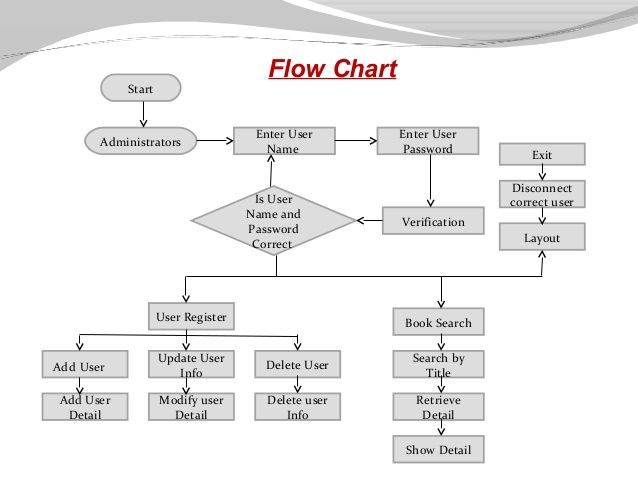 library-management-system-presentation-15-638jpg (638×479) Flow - Flow Map Printable