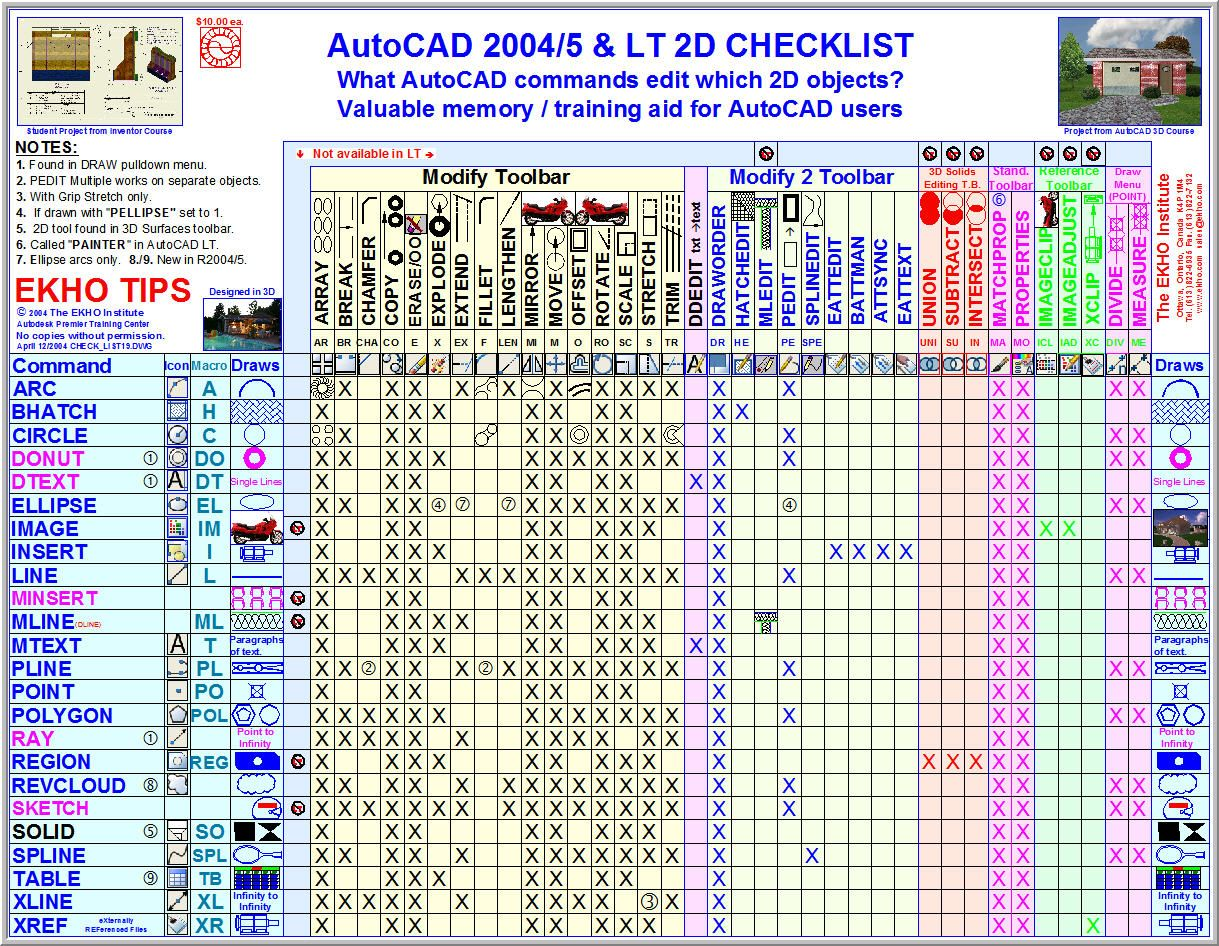 cheat sheet how to use icons autocad | ELABORACION DE DIBUJOS
