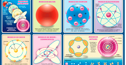 Un Modelo Atómico Es Una Representación Estructural De Un átomo Que Trata De Explicar Su Modelos Atomicos Enseñanza De Química Organizadores Gráficos