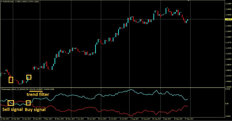 Forex Trading Automation Http Projectreaper Pw En Bulls Vs