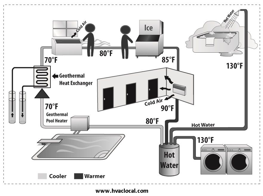 Geothermal Diagram Imagine A Home In Which The Temperature Is