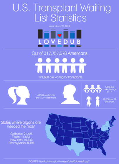 A simple infograph about U.S. transplant waiting list