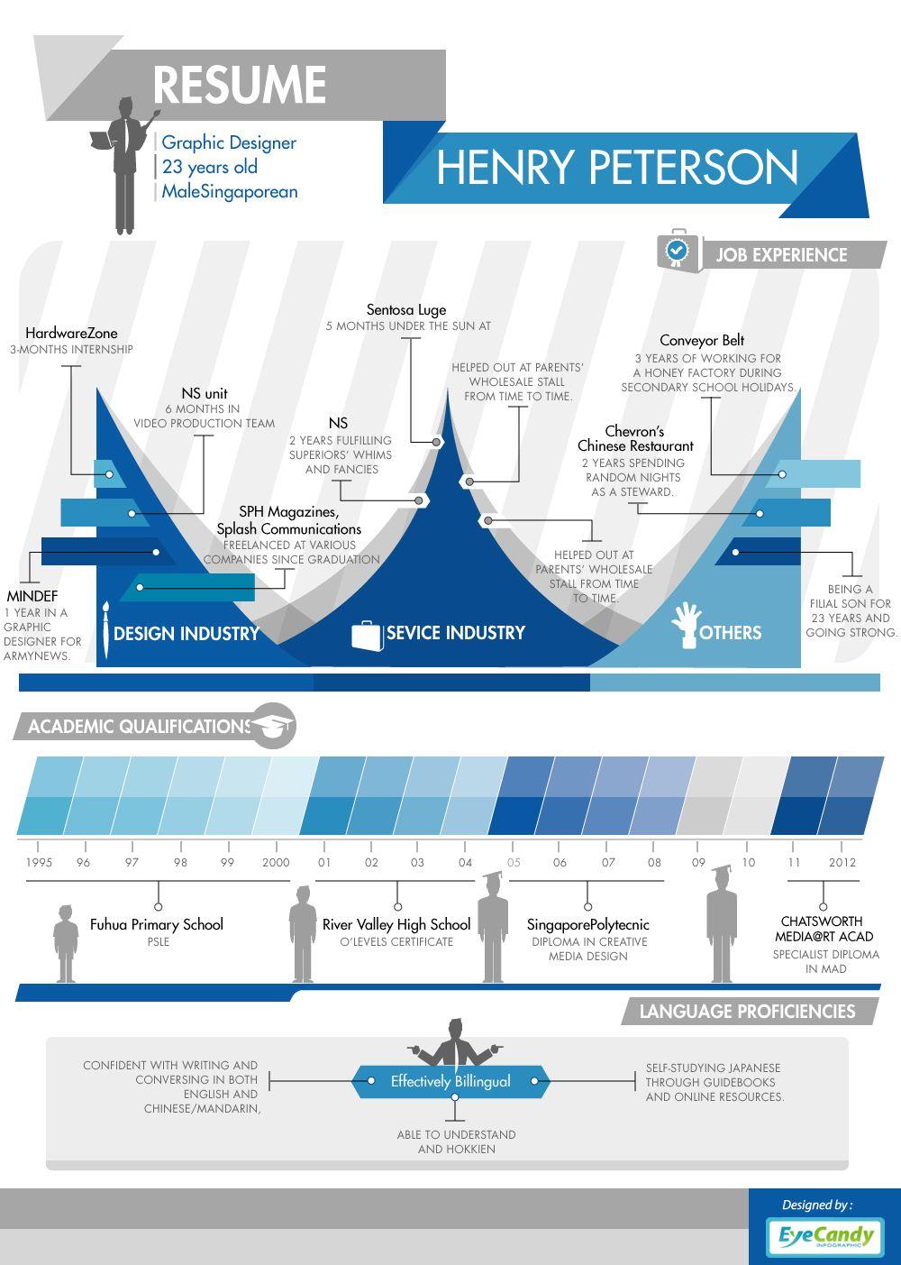 Resume infographic infographic secondary school no