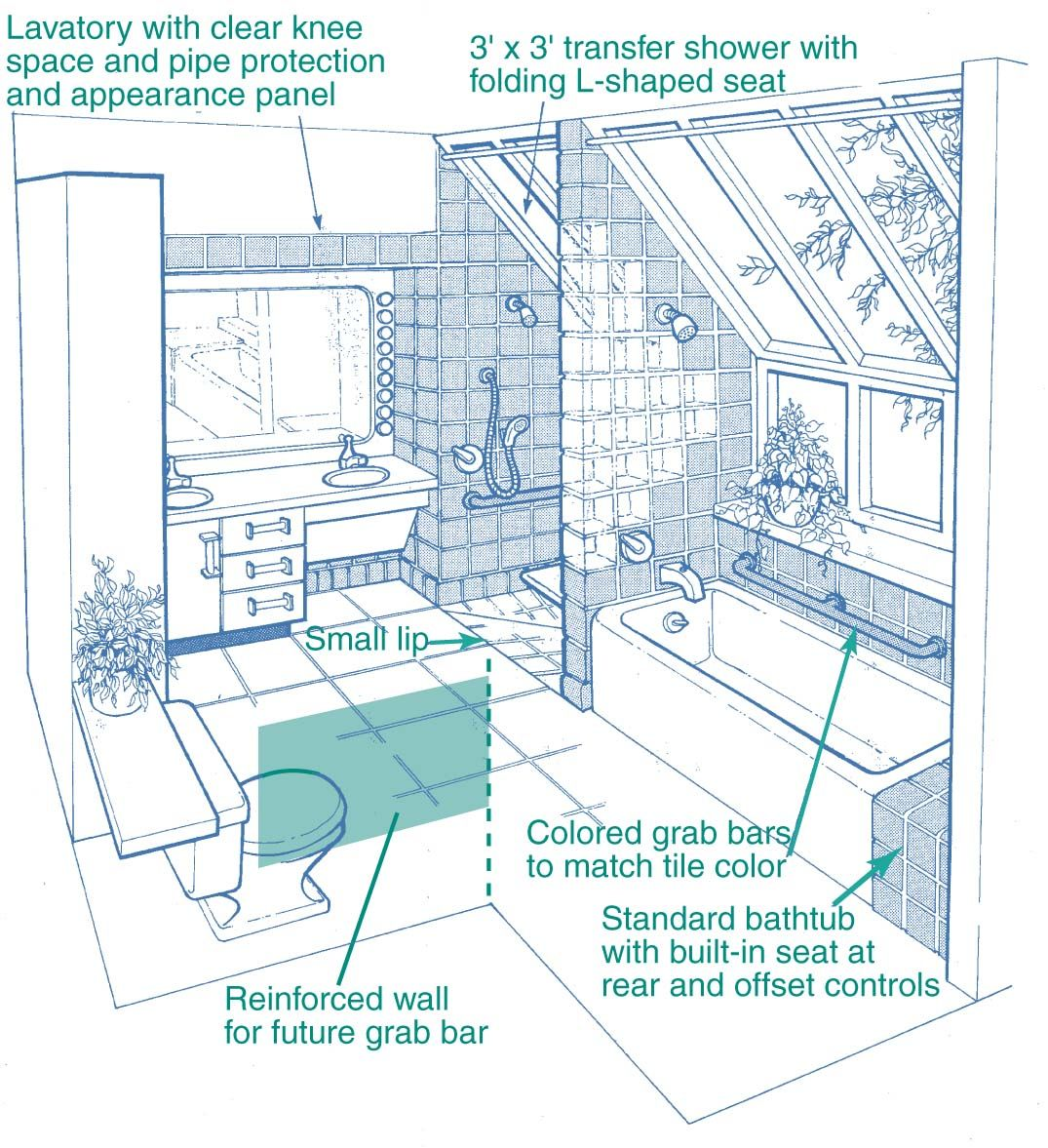 Wheelchair-Accessible Bathroom Floor Plans #AccessibleBathroomPlans ...