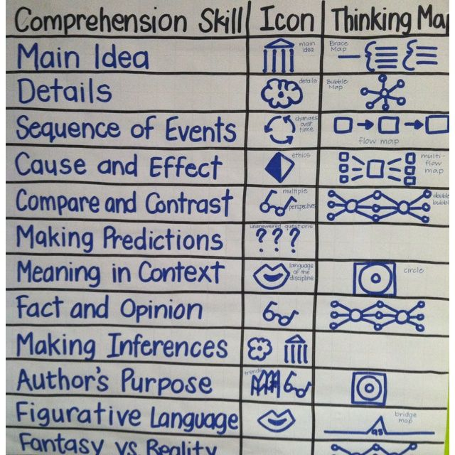 Comprehension Domains With Depth Complexity Icons GATE