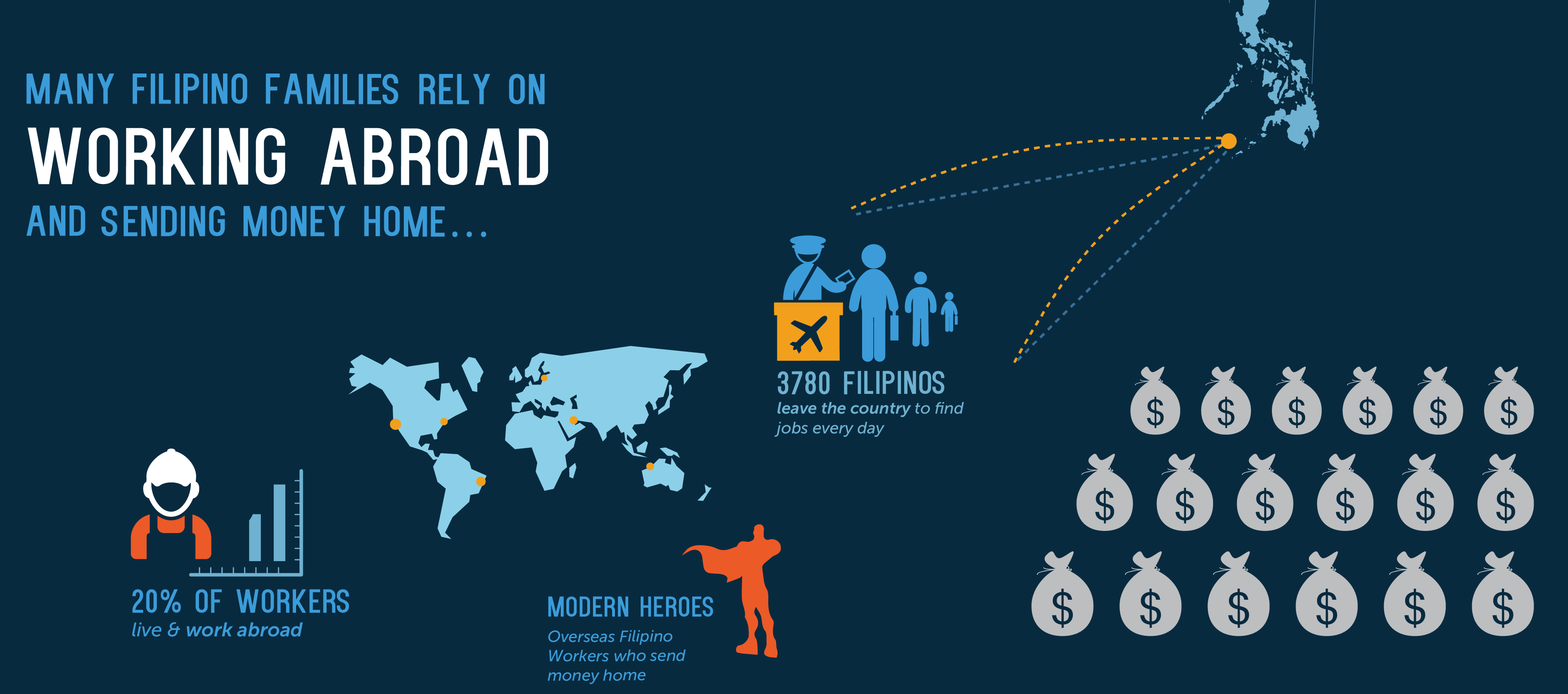 Sending Money To The Philippines See What Your Dollar Can Do  # Muebles Tagalog