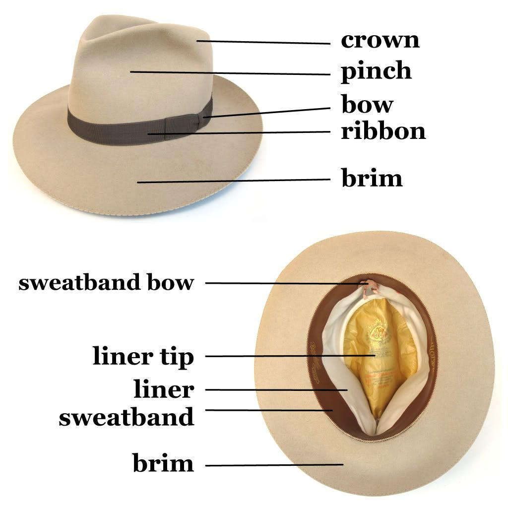 Headgear for men: types and description. How to choose a hat for a man