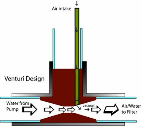 how to build a homemade diy venturi to aerate your pond water rh pinterest com RV Solar Wiring-Diagram RV Solar Wiring-Diagram