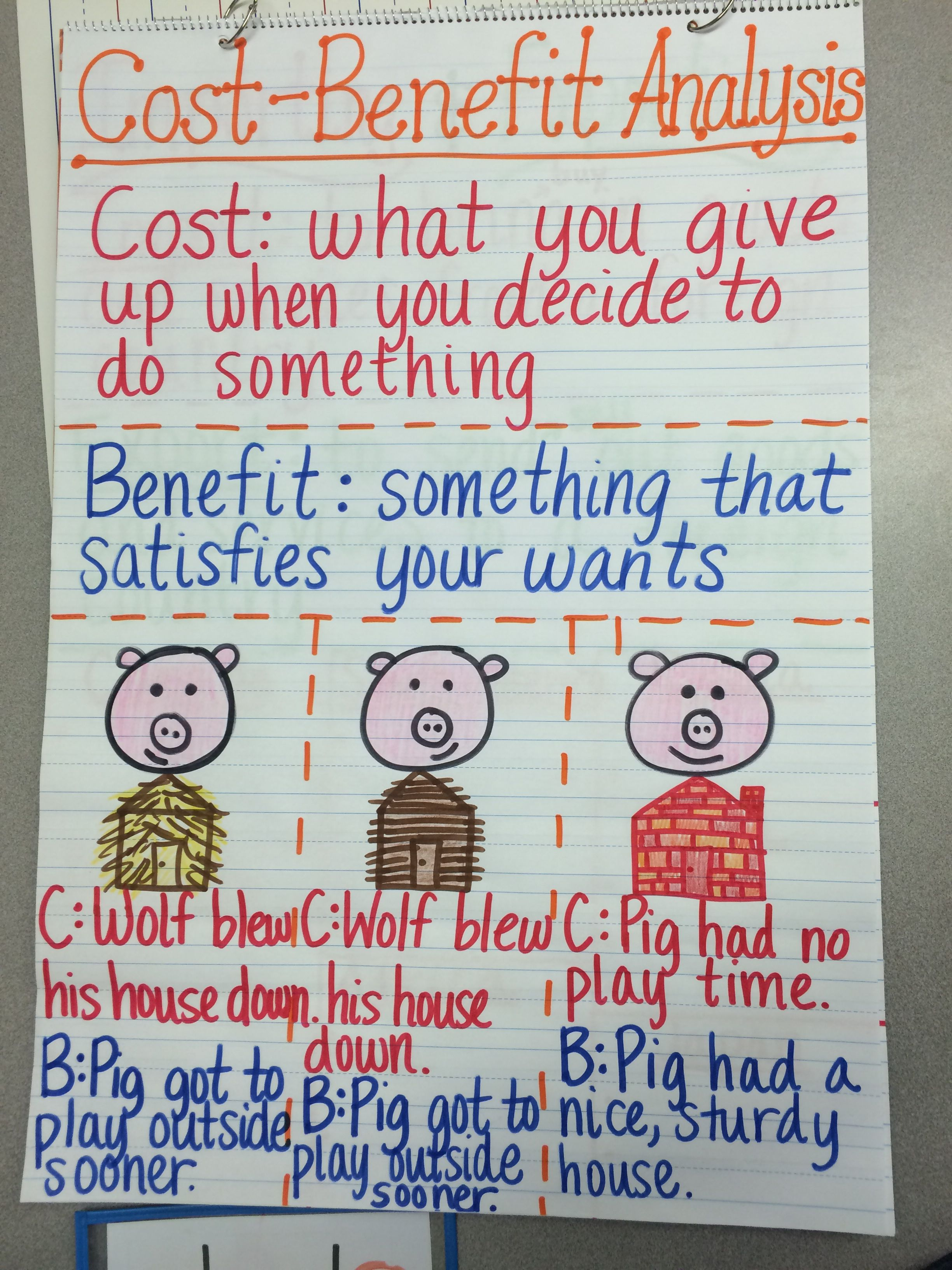 Cost Benefit Analysis Anchor Chart Social Studies Lesson Plans 3rd Grade