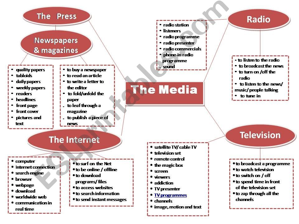 The Media powerpoint in 2020 English lessons for kids