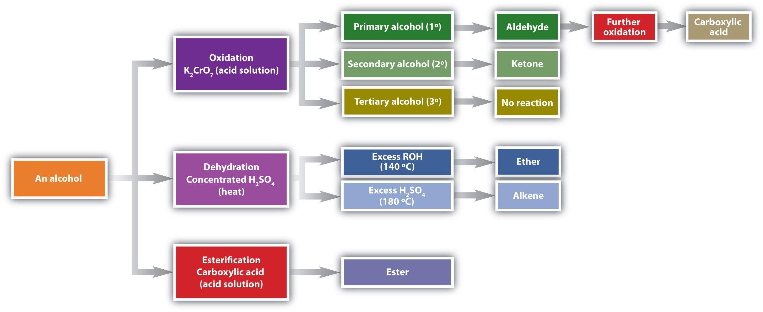 Balancing Redox Equations Worksheet
