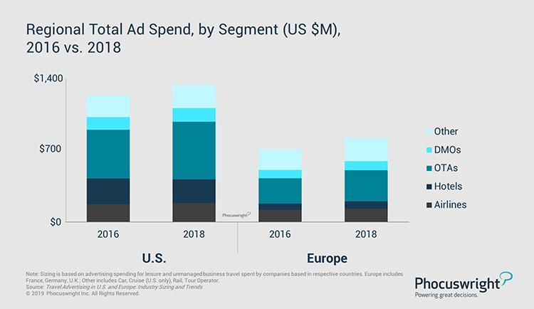 Regional Total Ad Spend By Segment 2016 Vs 2018 Phocuswright S