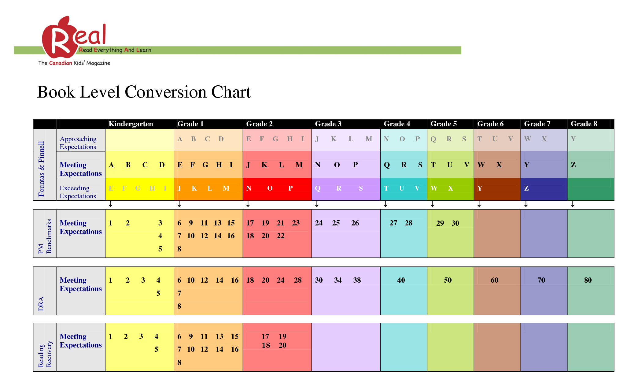 Book level conversion chart reading level charts pinterest book level conversion chart nvjuhfo Image collections