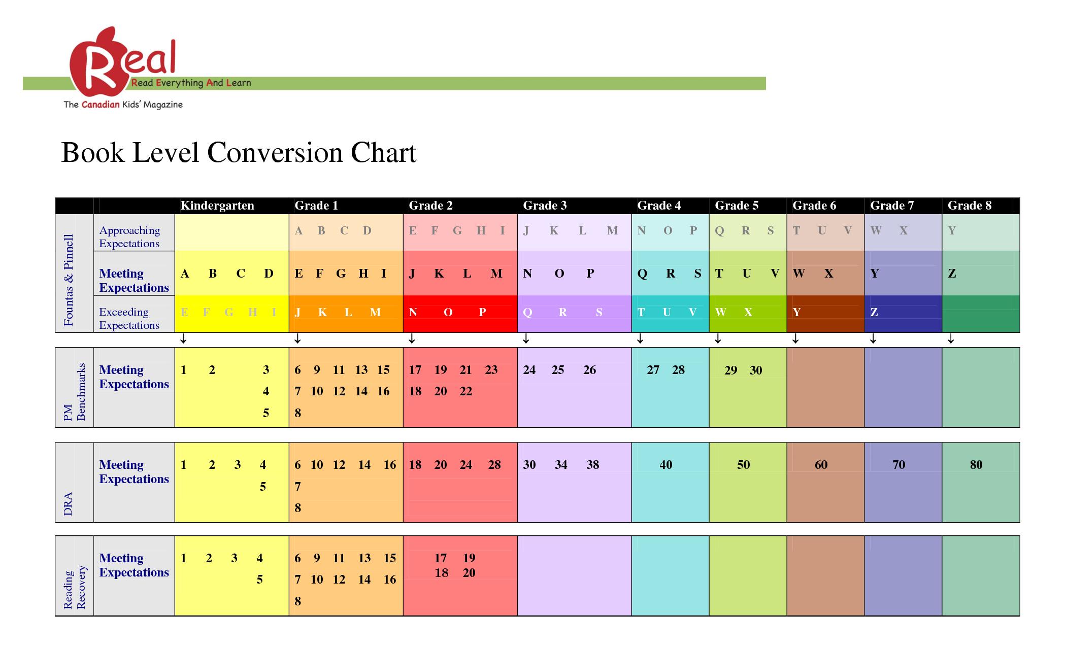 Reading Level Conversion Chart Solidique27