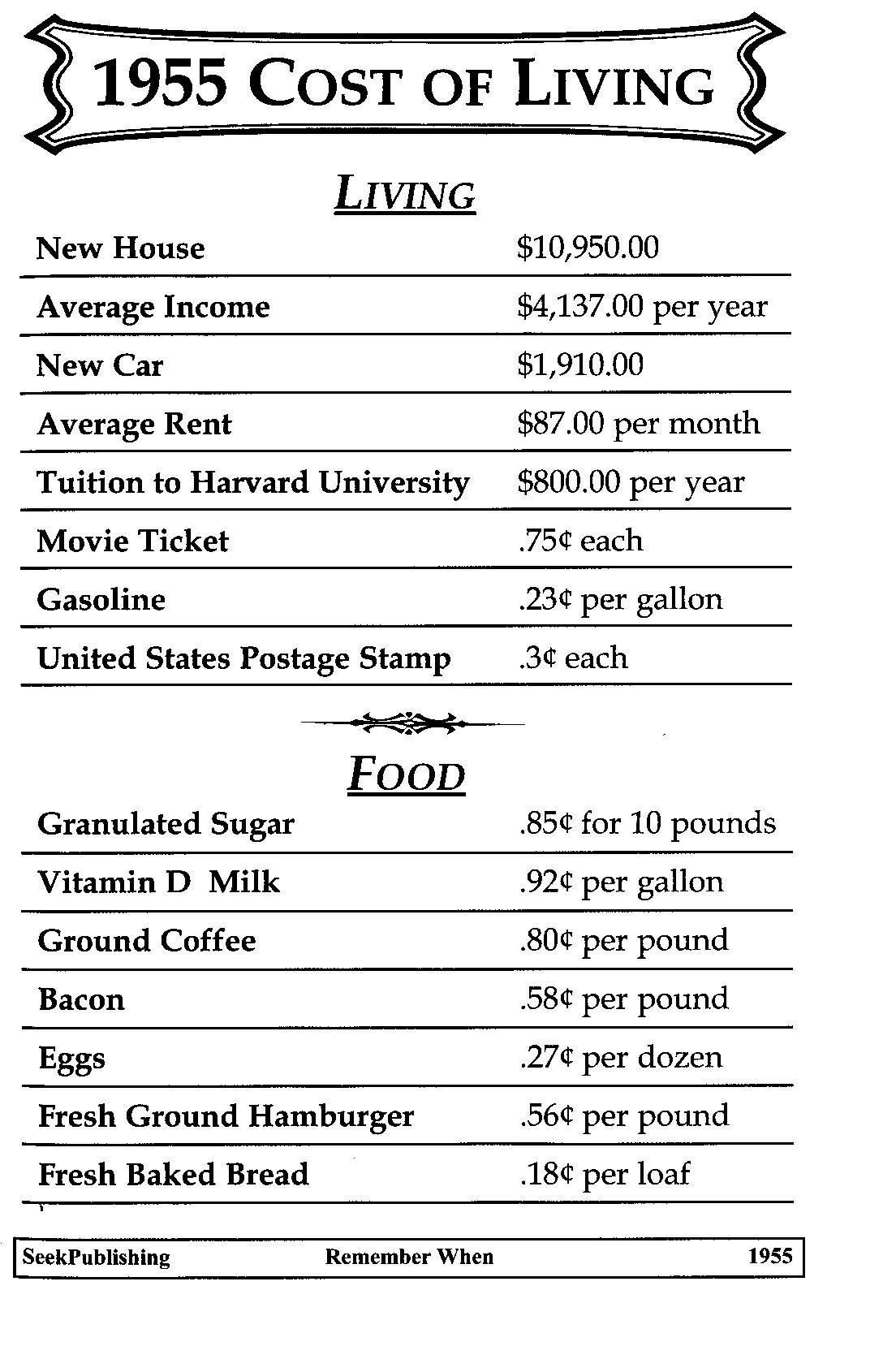 1955 Cost Of Living Cost Of Living History Nostalgia